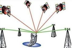 A-GPS Gps Tracking Solutions, Location Based Service