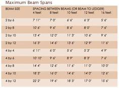 maximum beam spans