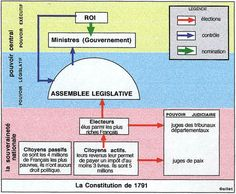 (1791) France's Constitutional Monarchy as created by the Constitution of 1791.