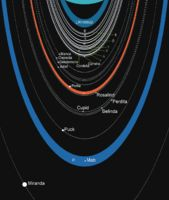 Rings and Moons of Uranus.