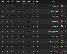 جدول ترتيب فرق الدوري الجزائري اليوم بتاريخ 20 1 2020 Weather Screenshot Desktop Screenshot Screenshots