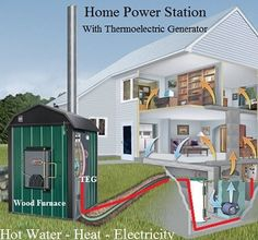 Thermoelectric Generator for the home.  Can be used with solar and wind.