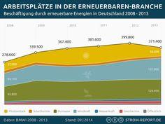 Infografik Arbeitsplätze in der Erneuerbare-Energien-Branche #infographic #energy #renewableenergy #jobs #germany