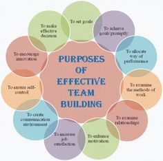 Any organization can't avoid the importance of effective team building. There are various purposes of effective team building which are described in detail. Getting Back Together Quotes, Wisdom Quotes, Quotes Quotes, Life Quotes, Job Motivation, Woman Quotes, Quotes Women, Team Building Quotes, Organizational Behavior