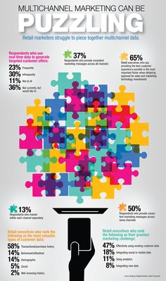 Multichannel Marketing Can Be Puzzling—Retail marketers struggle to piece together multichannel data. #infographic (Research by Infogroup & Retail TouchPoints)