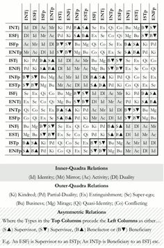 What Do You Think About This MBTI Compatibility Chart? - Page 3