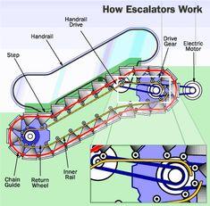 Mechanical Engineeri Mechanical Engineering: How escalators work Mechanical Engineering Projects, Engineering Science, Engineering Technology, Electrical Engineering, Civil Engineering, Science And Technology, Beton Design, Electrical Installation, Ex Machina