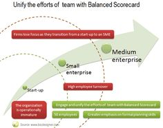 Why A Balanced Scorecard Is Crucial To the Survival of a Growing Business