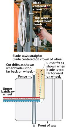 Accurate bandsaw adjustments make all the difference between a so-so cut and one that requires little cleanup. Here are Michael Fortune's secrets for achieving great results. First, with the saw's power off, spin the upper wheel by hand to ensure the blade stays on the tire, turning the top-wheel adjustment knob as shown. Then, with the cover slightly ajar—enough to see the wheel and blade—turn on the saw and fine-tune the wheel angle to center the blade perfectly on the crown of the tire…