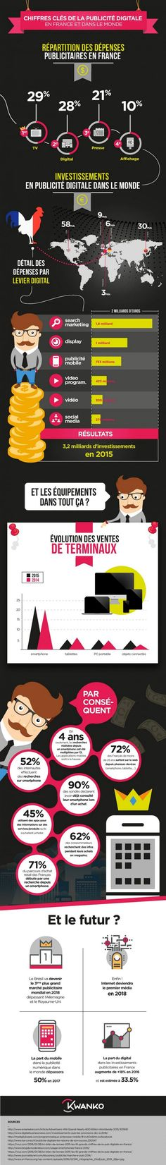 Infographie : la publicité digitale dans le monde