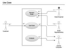 15 best use case images on pinterest in 2018 use case cases and uml diagramumluml sample unified modeling language uml use case diagram ccuart Gallery