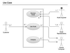 uml diagram,uml,uml sample, unified modeling language, uml use case diagram