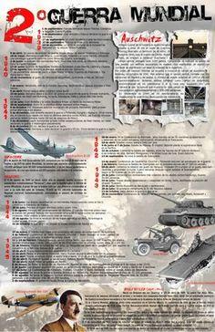 II world war History Class, World History, Spanish Teaching Resources, School Motivation, Modern History, History Facts, Military History, World War Two, Social Studies