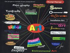 Westwood Art Shed – types of art forms – Form Information – types of art forms High School Art, Middle School Art, Ipad Art, Classroom Posters, Art Classroom, Classroom Setup, Art Careers, Art Room Posters, Art Bulletin Boards