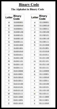 Education Discover Alphabet in binary code Alphabet in binary code Alphabet Code Alphabet Symbols Braille Alphabet Computer Programming Computer Science Computer Tips Geocaching Survival Tips Writing Tips Alphabet Code, Alphabet Symbols, Braille Alphabet, Secret Code, Computer Science, Computer Tips, Writing Tips, Writing Code, Good To Know