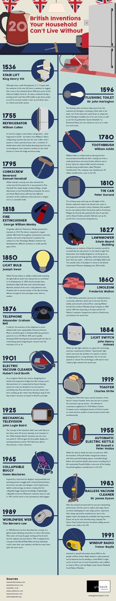 Inventions ideas: 20 British Inventions Your Household Can't L...