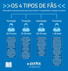 Os quatro perfis de fans do Facebook #Facebook #Infografico