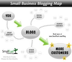 A blogging map - a visual on the importance of blogging to #smallbiz