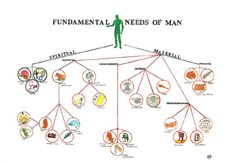 chart of fundamental needs of man