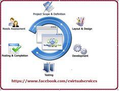 Get Affordable Website Design & Development Services - E Virtual Services