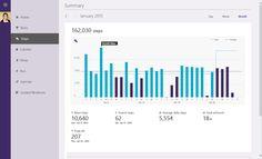 Microsoft Band Dashboard Microsoft Band, Health App, Data Visualization, Fitness Tracker, Bar Chart, Bar Graphs