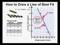 How to Draw a Line of Best Fit - Astronomy Math 8, Maths Algebra, Teaching Math, Line Of Best Fit, Scatter Plot, Astronomy Facts, 8th Grade Math, Eighth Grade
