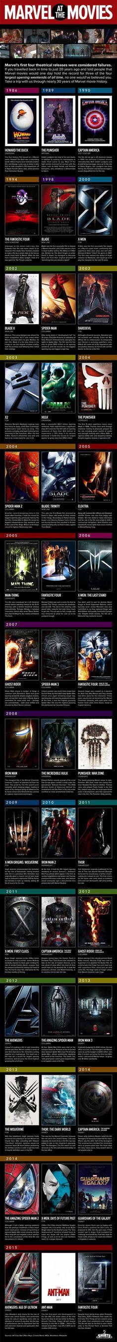 #Marvel en el #cine