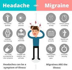 What is migraine? Migraine is a complex condition with a wide variety of symptoms. For many people, the main feature is a painful headache. Other symptoms include disturbed vision, sensitivity to…More Migraine Attack, Migraine Pain, Chronic Migraines, Migraine Relief, Chronic Illness, Migraine Triggers, Migraine Diet, Tension Headache Relief, Chronic Pain