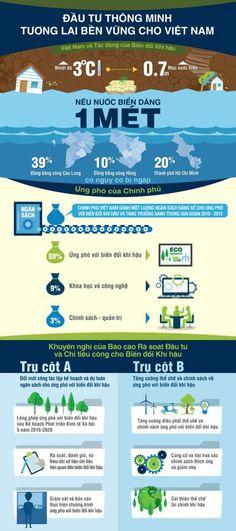 """[Infographic] World Bank """"bày cách"""" đầu tư thông minh cho Việt Nam - BizLIVE - BAOMOI.COM"""