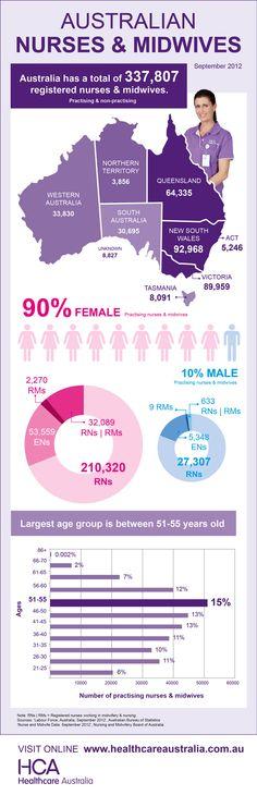 Number, gender & age of Australian nurses & midwives.