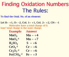 Httpchemistrylandchm130s06 nomenclature oxidation numbers sulphur exhibits oxidation numbers of 2 0 2 4 and 6 urtaz Gallery