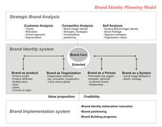 Brand Identity Planning Model by David Aaker - pinned by @oriol_flo