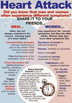 Heart attack symptoms in men vs women | From Bio E (Google+) | #heartattack #symptoms #infographic