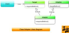 Tutorial on Adapter Pattern in Java with explanations of both class adapters & object adapters with UML diagrams. Design Patterns In Java, Pattern Design, Class Diagram, Java Tutorial, Software, Coding, Tutorials, Groomsmen, Programming