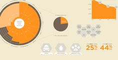 Infographic of the Day: Who Cares if Honey Bees Are Dying? | Co.Design | business + design