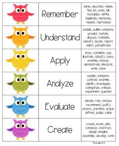 """The standards have """"upped the rigor"""", but have you? This Bloom's FREEBIE will help you meet the appropriate Bloom's levels on your lessons. Teacher Tools, Teacher Hacks, Teacher Resources, Teacher Stuff, Art Education Projects, Education Humor, Instructional Technology, Instructional Strategies, Art Rubric"""