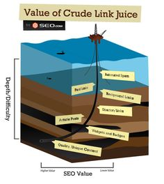 7 Crude Links — If Link Building Was Oil Drilling
