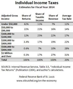 federal income taxes by bracket