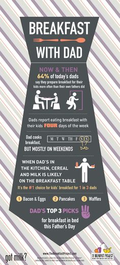 Happy Father's Day! Find out how dads take on the breakfast table.