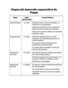 Piaget y las etapas del desarrollo cognitivo: ideas clave – Docentes al día Jean Piaget, English Tips, School Psychology, Baby Love, Therapy, Language, Study, Teaching, Education