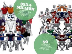 Why College Athletes Should Be Paid. College athletes are doing just as much physical demand on their body as professionals and coaches in the NCAA are getting paid as much as NFL coaches but college athletes are still not getting paid.