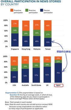 日本人のニュースメディア接触アジア主要国と比べても受動的で非ソーシャル