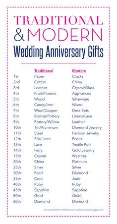 wedding anniversary gifts (traditional  modern)