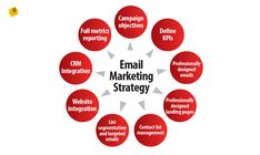Digital Marketing Services, Email Marketing, Content Marketing, Data Feed, Seo Sem, Contact List, Competitor Analysis, Data Analytics, Influencer Marketing