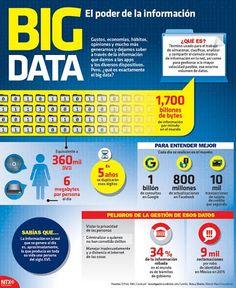 La información de 1 día en la red equivale a la que producia una persona en su vida en el S. XVI.#Infographix