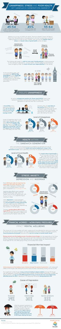 Unhapiness, Stress and Poor Health Hit Sandwich Generation Hardest  #Stress #Health  #infographic