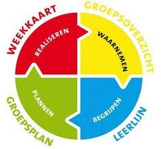www.groepsplan.nl informatiesite over het werken met groepsplannen