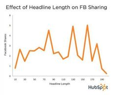 4 essential tips for writing effective press release headlines.
