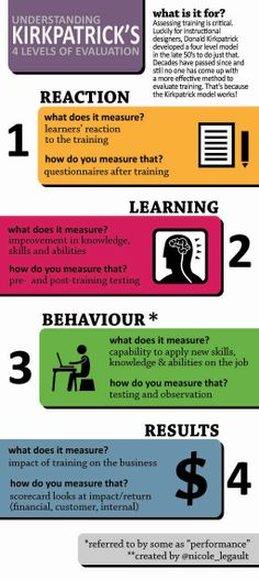 More than 50 years ago Donald Kirkpatrick created the concept of 4 levels of training evaluation. You will find the basic explanation of this idea on this infographic. - Kids education and learning acts Training And Development, Education And Training, Program Evaluation, Train The Trainer, Learning Theory, Instructional Design, Blended Learning, Educational Technology, Training Programs