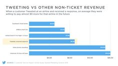 Twitter Customer Service Can Lead To Higher-Paying Customers | WeRSM | We Are Social Media